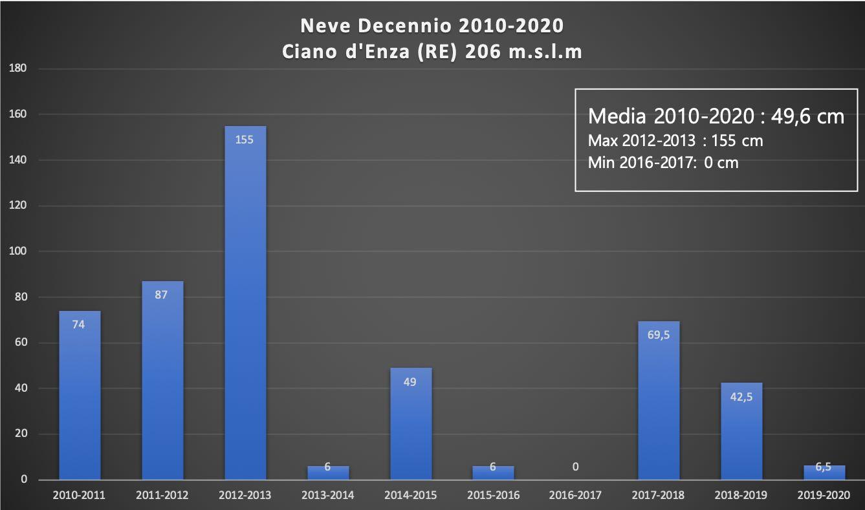 Meteo Canossa: dieci anni di neve dal 2010 al 2020